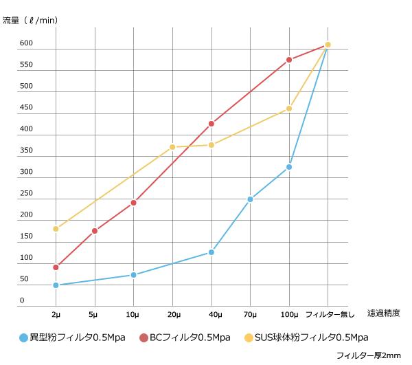 流量グラフ
