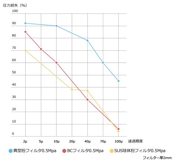 圧力損失グラフ